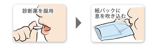 尿素呼気検査の検査方法